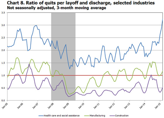 layoffs to quits ratios manufacturing March 2015