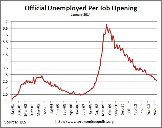 available job openings per unemployed January 2014