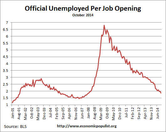 available job openings per unemployed October 2014