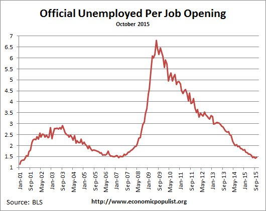 available job openings per unemployed October 2015