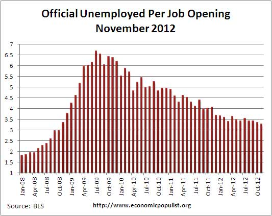 job openings per official unemployed November 2012