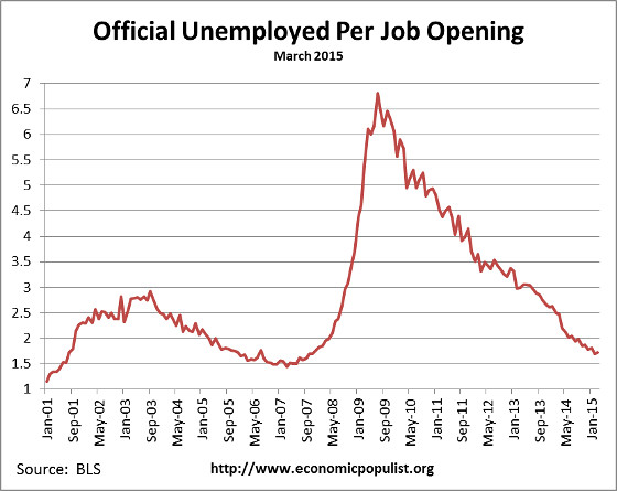 available job openings per unemployed March 2015