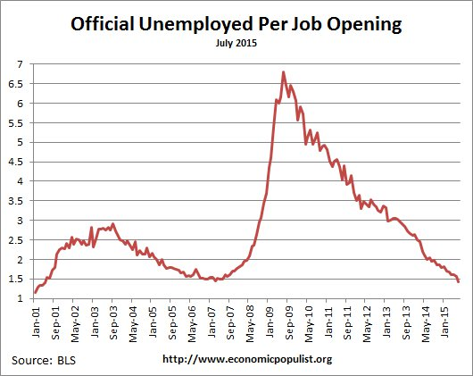 available job openings per unemployed July 2015