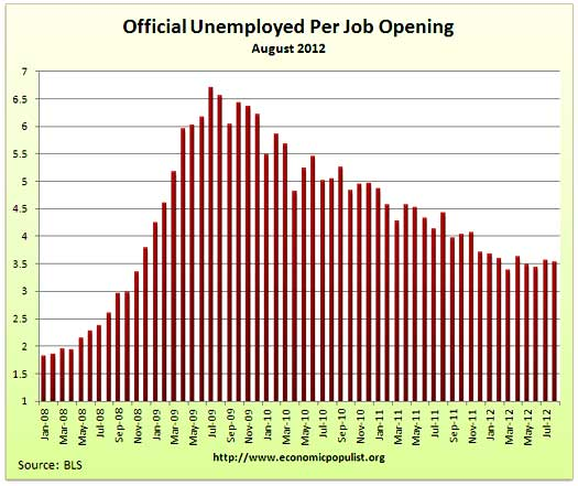 job openings per official unemployed August 2012
