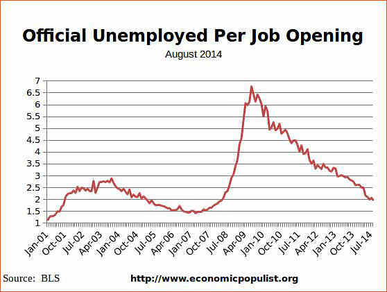 available job openings per unemployed August 2014