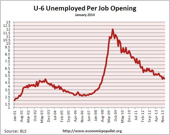 available job openings per U-6 unemployed January 2014