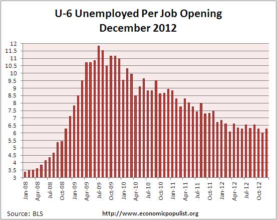 u6 jolts job openings per alternative unemployment rate November 2012