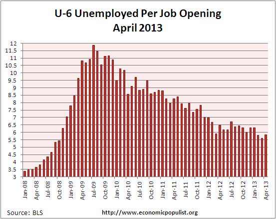 u-6 jolts job openings per alternative unemployment rate April 2013