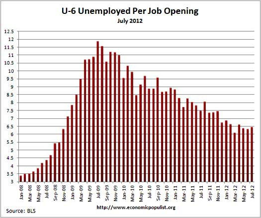 u6 jolts job openings per alternative unemployment rate July 2012