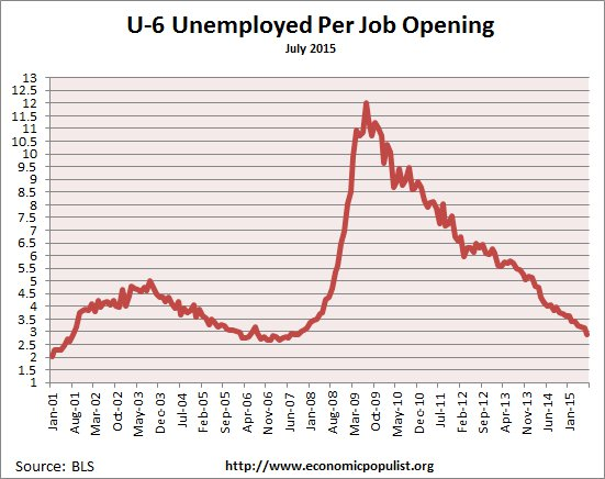available job openings per U-6 unemployed July 2015