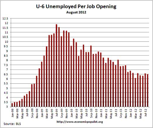 u6 jolts job openings per alternative unemployment rate August 2012