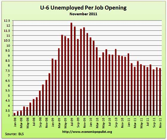 JOLTS U-6 unemployed per job opening November 2011