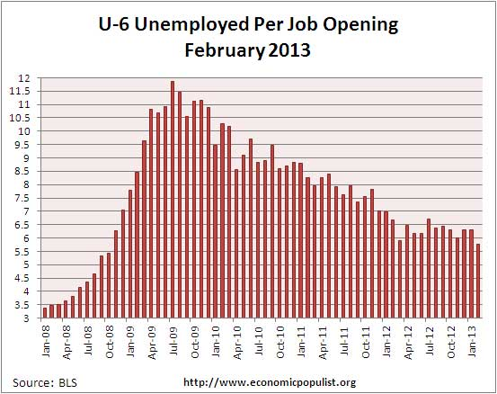 u-6 jolts job openings per alternative unemployment rate February 2013