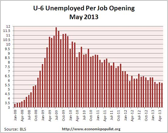 u-6 jolts job openings per alternative unemployment rate May 2013