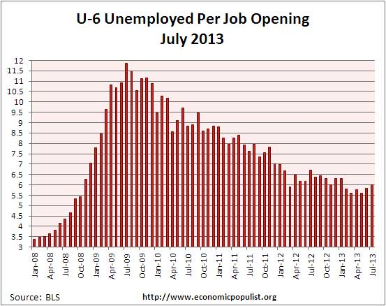 u-6 jolts job openings per alternative unemployment rate July 2013