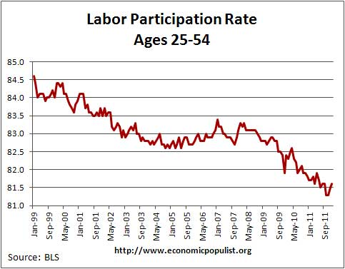 labor participation 2553