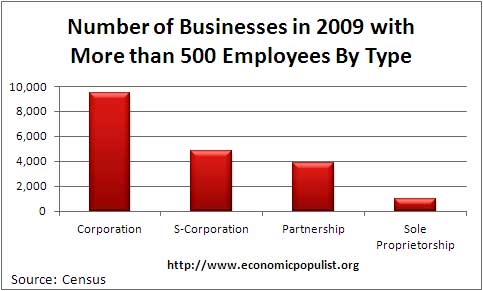 large businesses 2009
