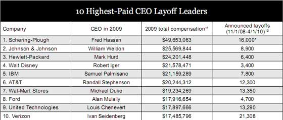 layoff ceos