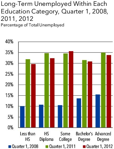 longv term unemployed education level