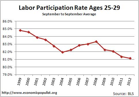 labor participation rate by ages