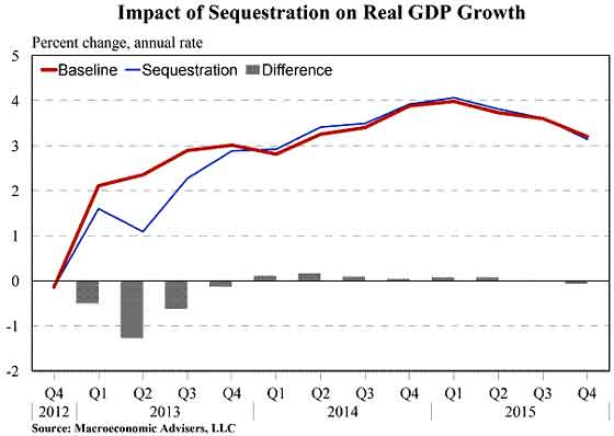 macroec sequest GDP
