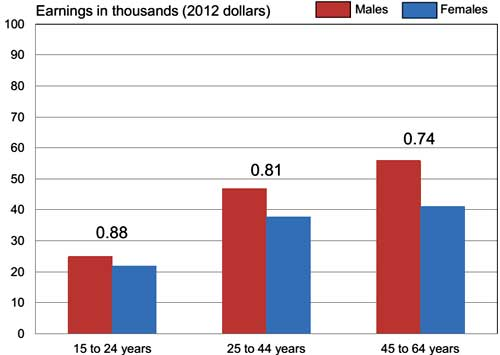 male female earnings ratio by age