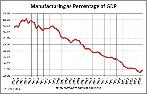 manufacturing gdp