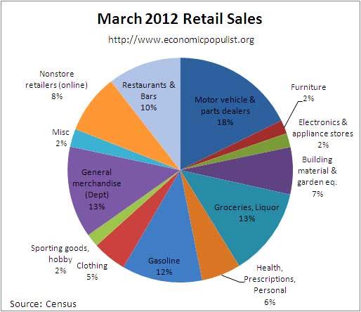 march pie retail 03/12