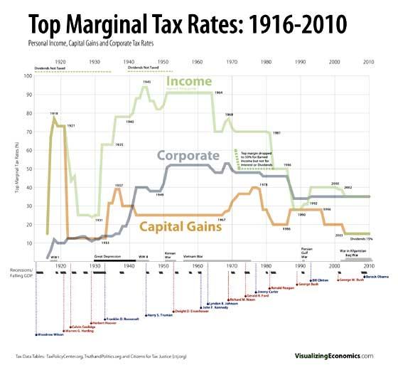marginal tax capital gains historical