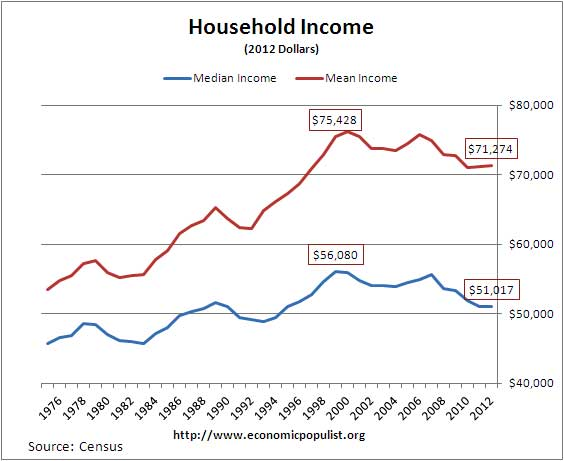 income household census 2012 median mean