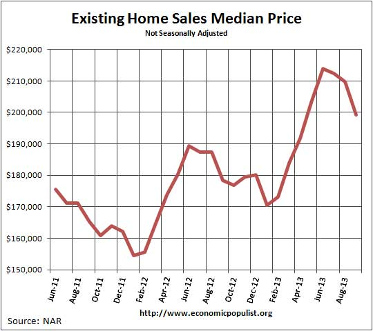 Existing Home Sales  Median Price September 2013