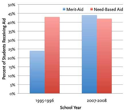 merit aid private financial