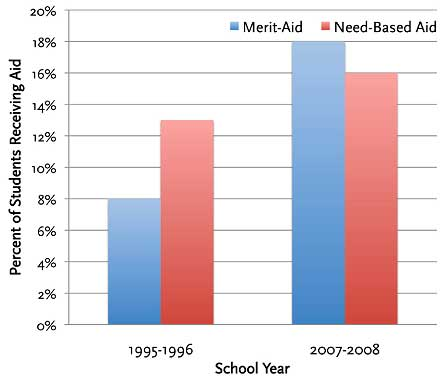 merit financial aid public