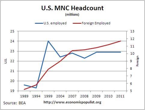 mnc head count 2011