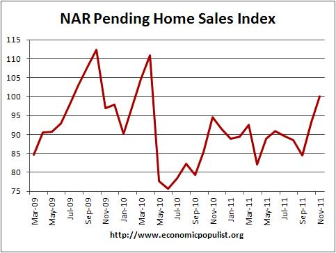 nar pending home sales 11/11