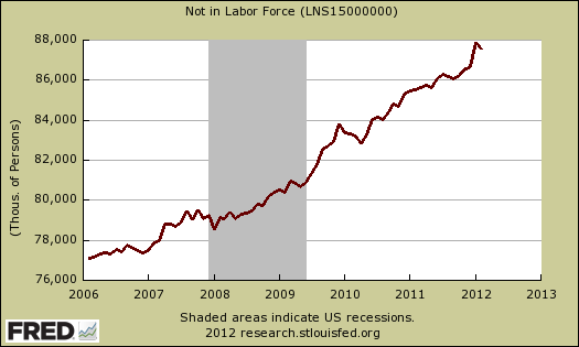not in labor force jan 2012