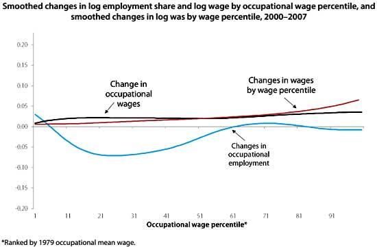occupation wage 2000