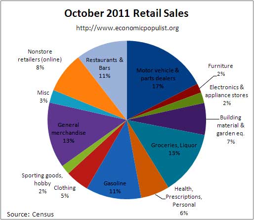 oct retail sales percentages 2011