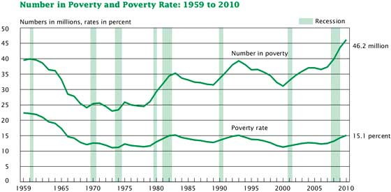 official poverty level 2010