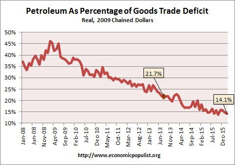 petroleum trade deficit  Feb. 2016