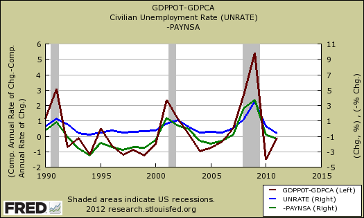 okun gdp vs. unemployment rate, potential gdp