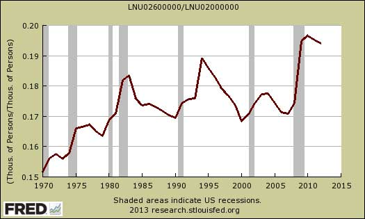 part-time as a percentage of total employed