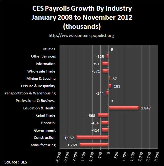 ces jobs by industry 11-12 payroll growth since recession
