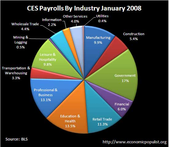 ces employment BLS payolls January 2008