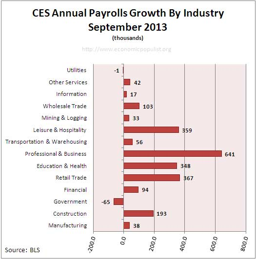 Employment payrolls growth Annual September 2013
