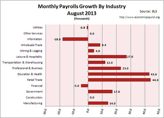 employment gains for month of August 2013