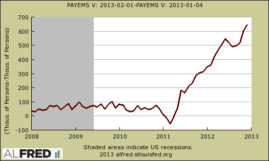 payrolls difference dec 2012 - jan 2013