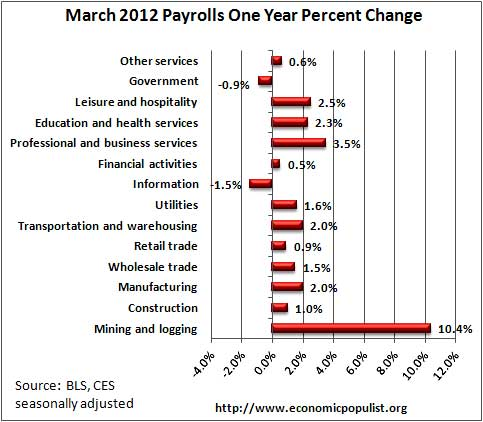 payrolls growth by percentages, march 2012
