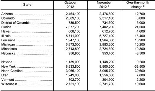 payrolls  state 11/12 table significant change