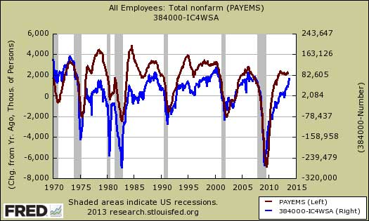 payrolls compared against initial claims